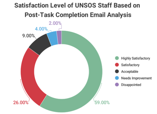 satisfiction survey of end-users of UNSOS FM project